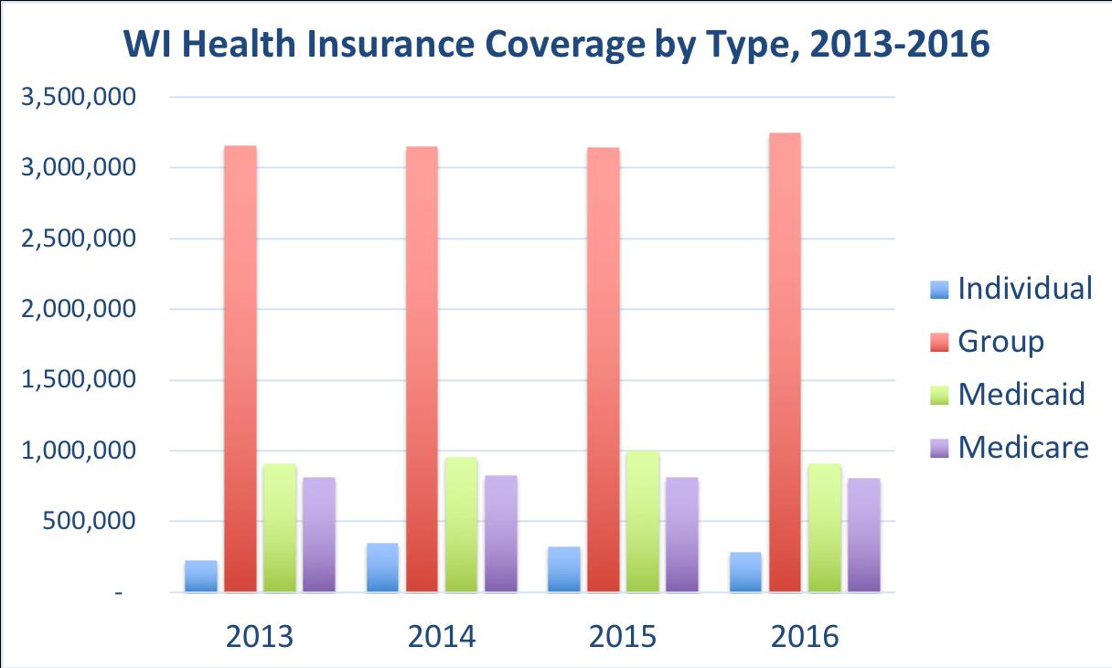 wi health insurance photo - 1